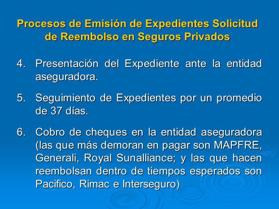 3. Elaboración de expediente según la pag. 20 de la Directiva N° 002-SOAT/DVM v.01, que incluye: Oficio de solicitud de reembolso Oficio de solicitud
