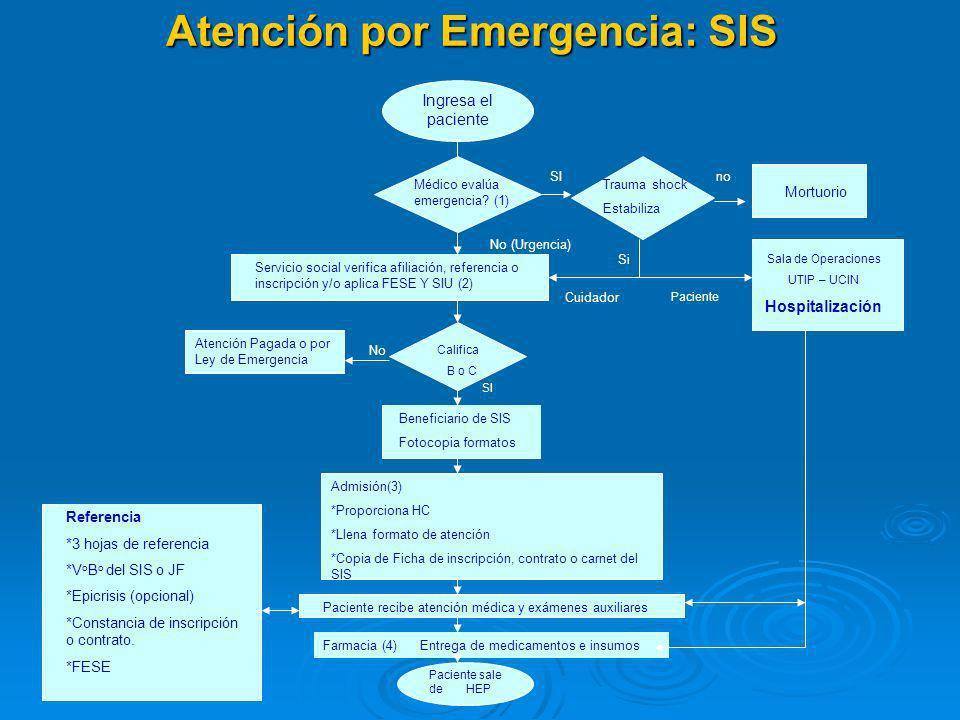 PROCESOS Atención de Pacientes. Atención de Pacientes. Emisión de Expedientes para Reembolso. Emisión de Expedientes para Reembolso.