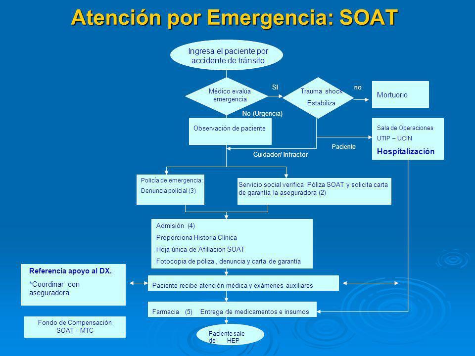 Atención por Emergencia: SIS Ingresa el paciente Médico evalúa emergencia? (1) Trauma shock Estabiliza SI Mortuorio Servicio social verifica afiliació