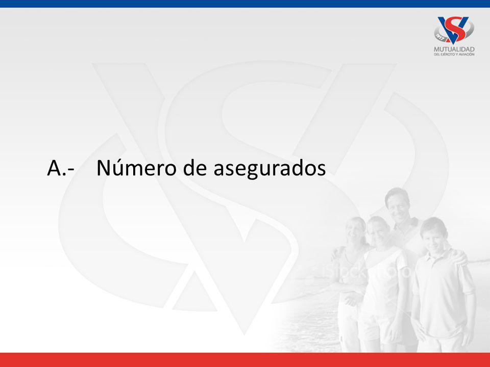 A.-Número de asegurados