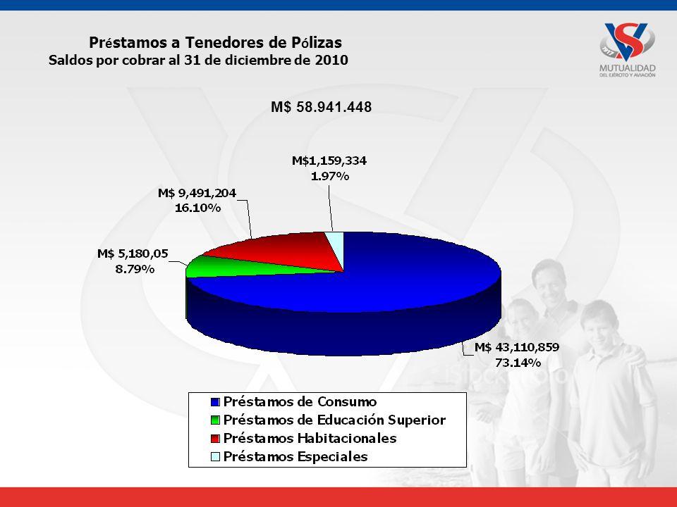 Pr é stamos a Tenedores de P ó lizas Saldos por cobrar al 31 de diciembre de 2010 M$ 58.941.448