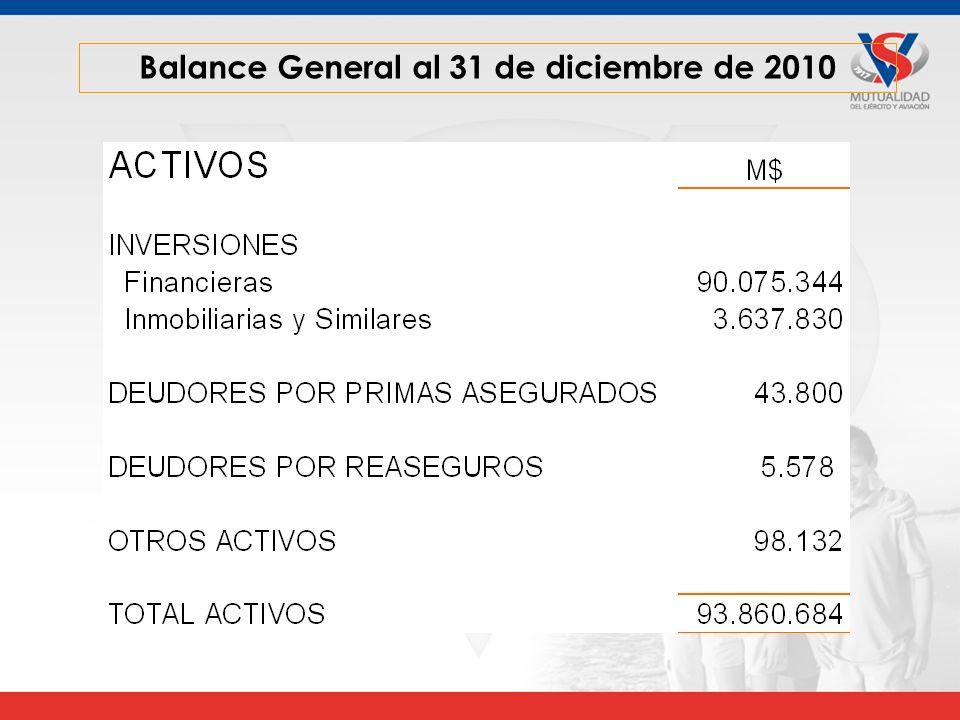 Balance General al 31 de diciembre de 2010