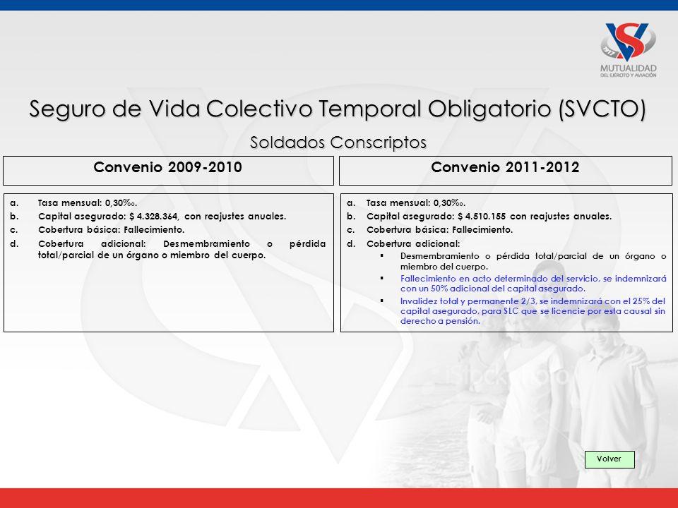 Convenio 2009-2010Convenio 2011-2012 a.Tasa mensual: 0,30.