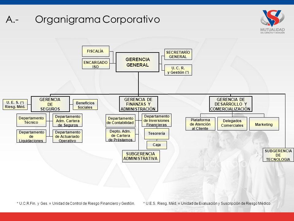 A.-Organigrama Corporativo Tesorería Caja U.E. S.