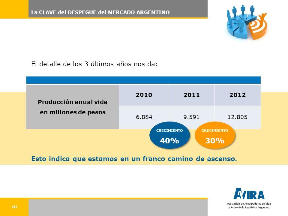 10 La CLAVE del DESPEGUE del MERCADO ARGENTINO Producción anual vida en millones de pesos 201020112012 6.8849.59112.805 El detalle de los 3 últimos años nos da: Esto indica que estamos en un franco camino de ascenso.