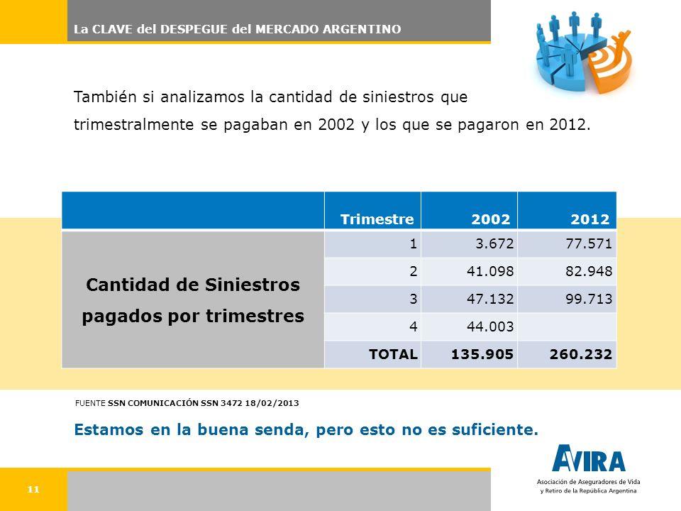 11 La CLAVE del DESPEGUE del MERCADO ARGENTINO También si analizamos la cantidad de siniestros que trimestralmente se pagaban en 2002 y los que se pagaron en 2012.