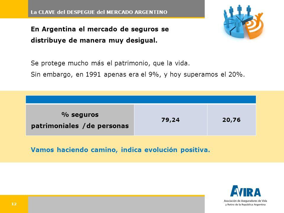 12 La CLAVE del DESPEGUE del MERCADO ARGENTINO % seguros patrimoniales /de personas 79,2420,76 En Argentina el mercado de seguros se distribuye de manera muy desigual.