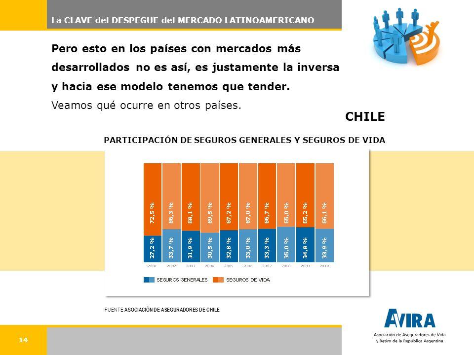 14 La CLAVE del DESPEGUE del MERCADO LATINOAMERICANO Pero esto en los países con mercados más desarrollados no es así, es justamente la inversa y hacia ese modelo tenemos que tender.