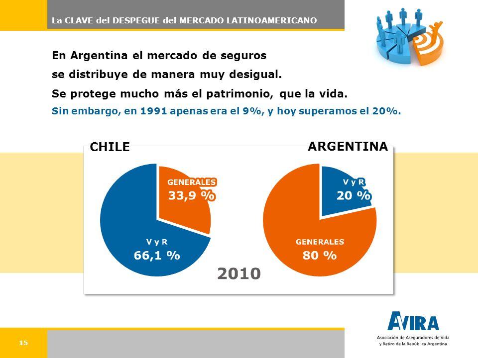 15 CHILE En Argentina el mercado de seguros se distribuye de manera muy desigual. Se protege mucho más el patrimonio, que la vida. Sin embargo, en 199