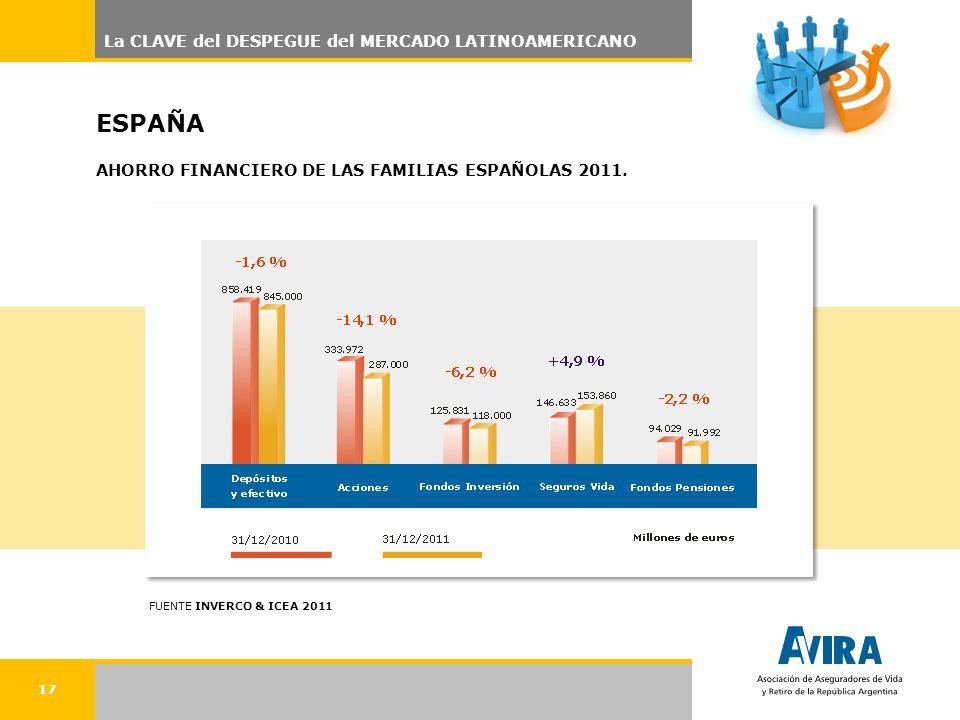 17 ESPAÑA AHORRO FINANCIERO DE LAS FAMILIAS ESPAÑOLAS 2011. FUENTE INVERCO & ICEA 2011 La CLAVE del DESPEGUE del MERCADO LATINOAMERICANO