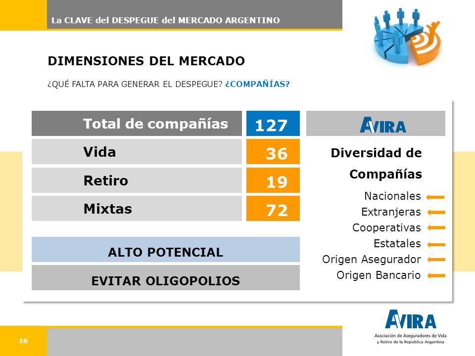 18 Diversidad de Compañías 127 3619 72 Total de compañías VidaRetiro Mixtas ALTO POTENCIALEVITAR OLIGOPOLIOS Nacionales Extranjeras Cooperativas Estat