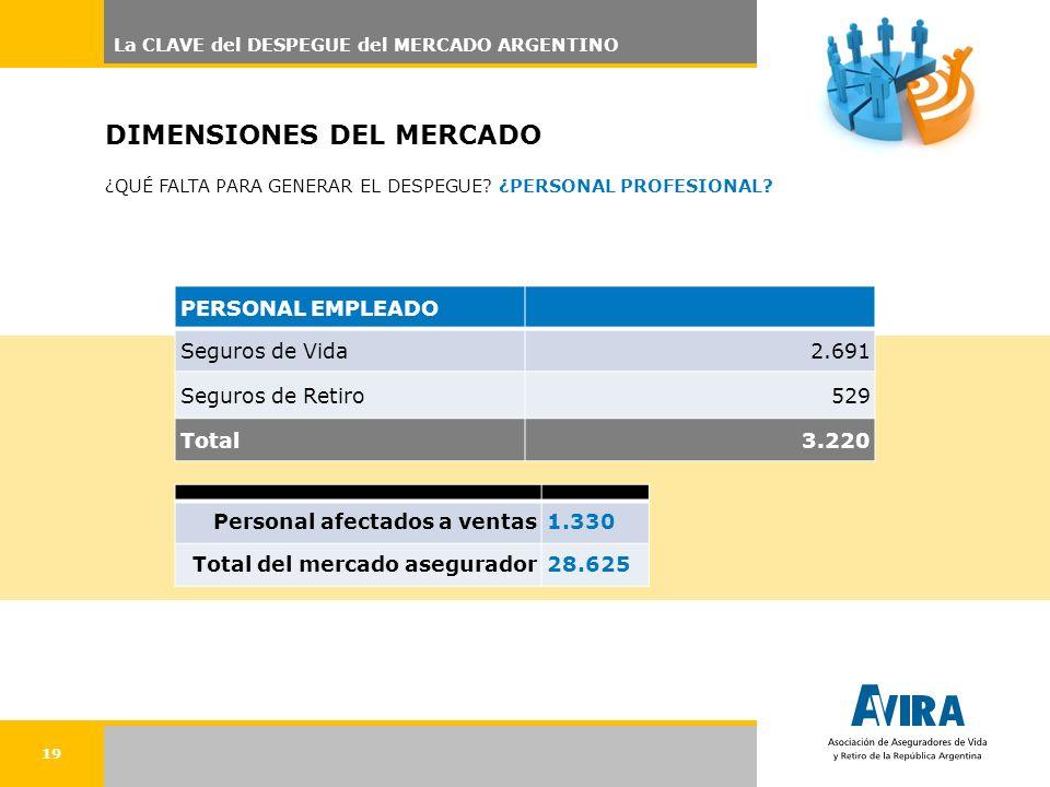 19 DIMENSIONES DEL MERCADO ¿QUÉ FALTA PARA GENERAR EL DESPEGUE.