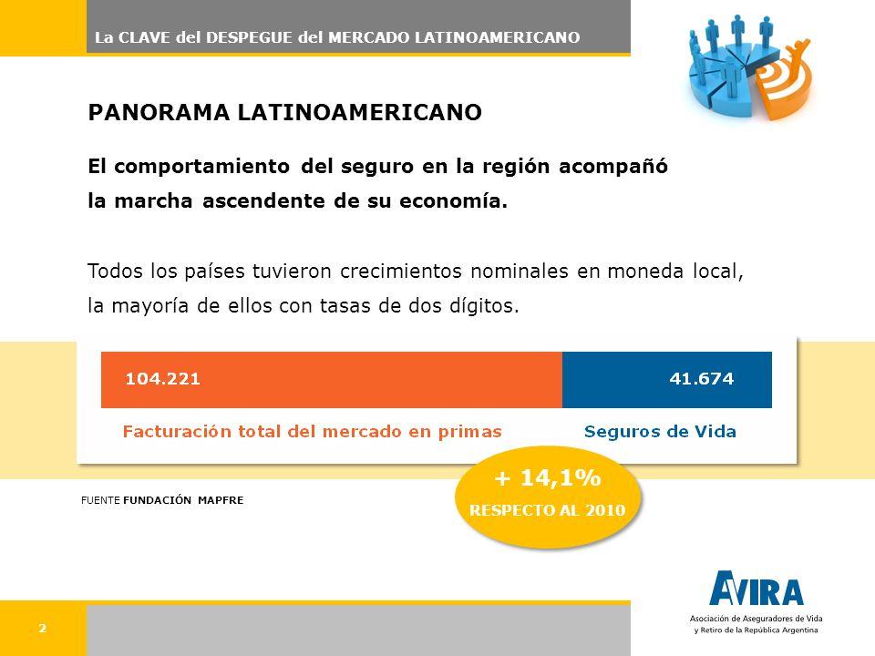 2 La CLAVE del DESPEGUE del MERCADO LATINOAMERICANO El comportamiento del seguro en la región acompañó la marcha ascendente de su economía.