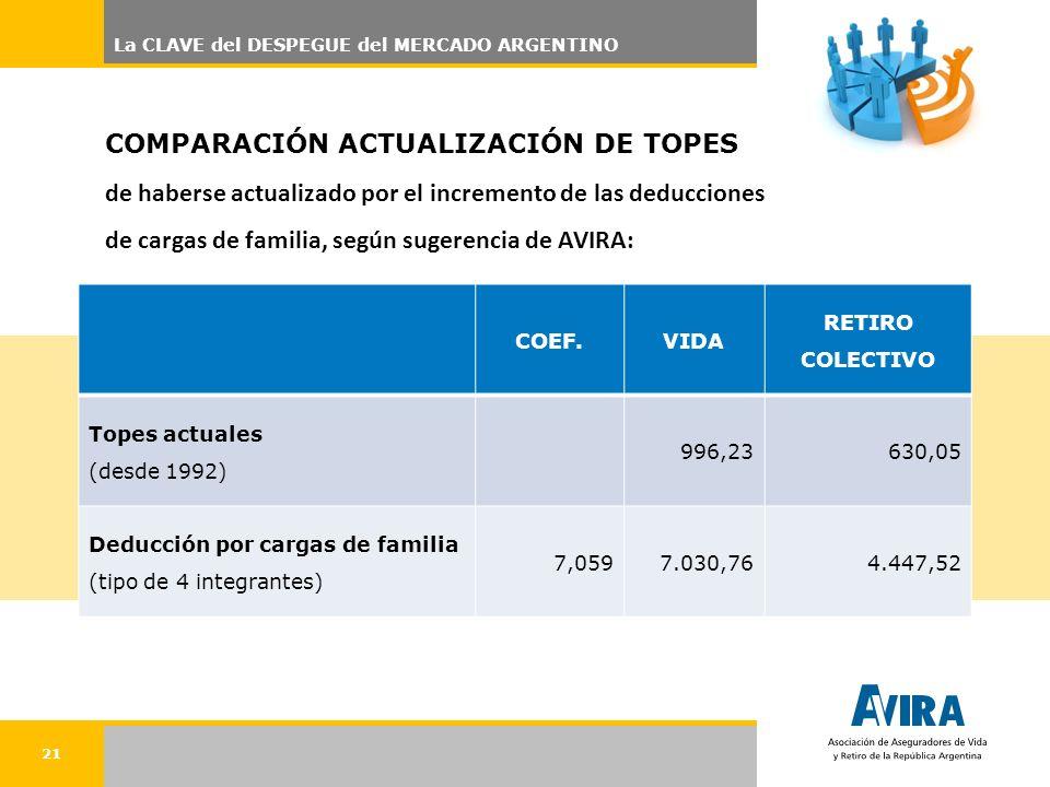 21 COMPARACIÓN ACTUALIZACIÓN DE TOPES de haberse actualizado por el incremento de las deducciones de cargas de familia, según sugerencia de AVIRA: COEF.VIDA RETIRO COLECTIVO Topes actuales (desde 1992) 996,23630,05 Deducción por cargas de familia (tipo de 4 integrantes) 7,0597.030,764.447,52 La CLAVE del DESPEGUE del MERCADO ARGENTINO