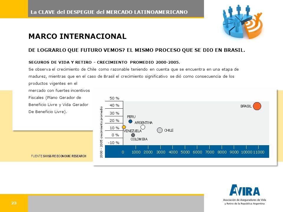 SEGUROS DE VIDA Y RETIRO - CRECIMIENTO PROMEDIO 2000-2005.