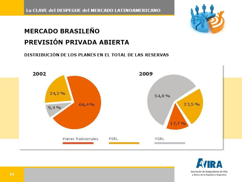 24 MERCADO BRASILEÑO PREVISIÓN PRIVADA ABIERTA DISTRIBUCIÓN DE LOS PLANES EN EL TOTAL DE LAS RESERVAS La CLAVE del DESPEGUE del MERCADO LATINOAMERICANO