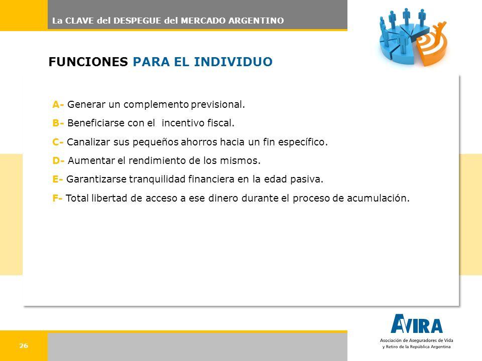 26 FUNCIONES PARA EL INDIVIDUO A- Generar un complemento previsional. B- Beneficiarse con el incentivo fiscal. C- Canalizar sus pequeños ahorros hacia