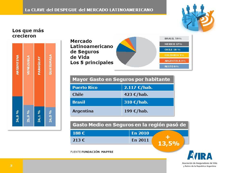 3 La CLAVE del DESPEGUE del MERCADO LATINOAMERICANO Los que más crecieron + 13,5% Mercado Latinoamericano de Seguros de Vida Los 5 principales FUENTE FUNDACIÓN MAPFRE
