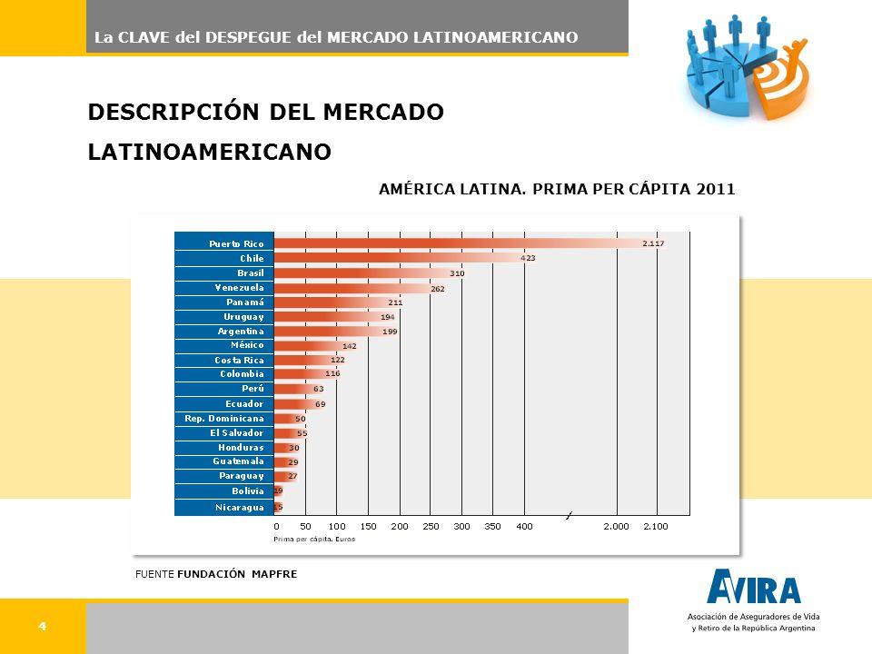 4 La CLAVE del DESPEGUE del MERCADO LATINOAMERICANO DESCRIPCIÓN DEL MERCADO LATINOAMERICANO AMÉRICA LATINA.