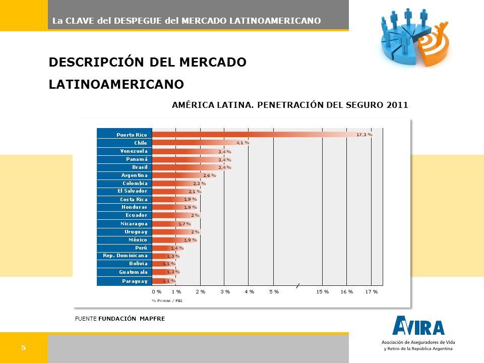 5 La CLAVE del DESPEGUE del MERCADO LATINOAMERICANO DESCRIPCIÓN DEL MERCADO LATINOAMERICANO AMÉRICA LATINA. PENETRACIÓN DEL SEGURO 2011 FUENTE FUNDACI