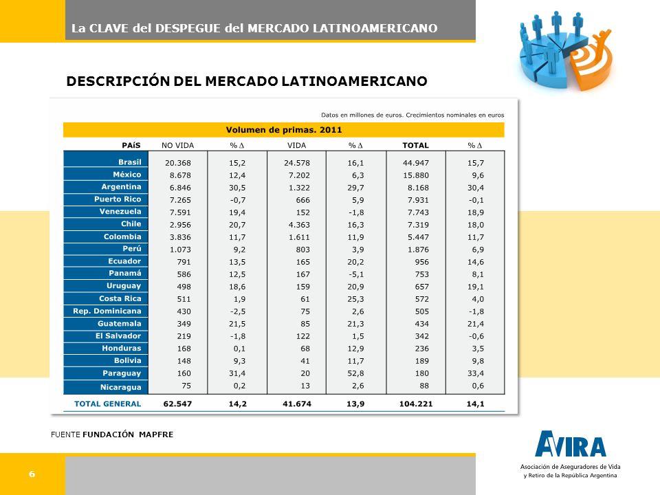6 DESCRIPCIÓN DEL MERCADO LATINOAMERICANO FUENTE FUNDACIÓN MAPFRE La CLAVE del DESPEGUE del MERCADO LATINOAMERICANO