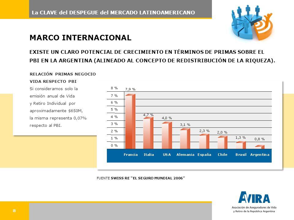 8 La CLAVE del DESPEGUE del MERCADO LATINOAMERICANO MARCO INTERNACIONAL EXISTE UN CLARO POTENCIAL DE CRECIMIENTO EN TÉRMINOS DE PRIMAS SOBRE EL PBI EN LA ARGENTINA (ALINEADO AL CONCEPTO DE REDISTRIBUCIÓN DE LA RIQUEZA).