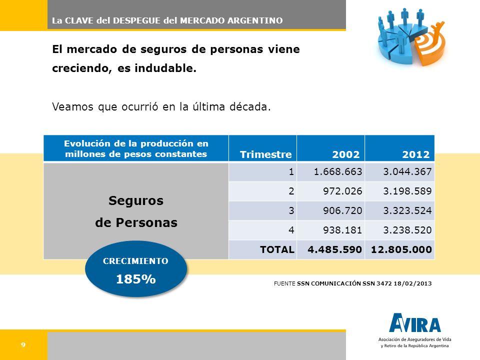 9 El mercado de seguros de personas viene creciendo, es indudable. Veamos que ocurrió en la última década. La CLAVE del DESPEGUE del MERCADO ARGENTINO