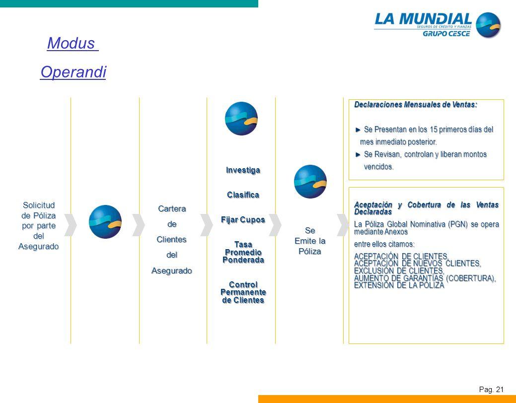 Pag. 21 Modus Operandi InvestigaClasifica Fijar Cupos Tasa Promedio Ponderada Control Permanente de Clientes CarteradeClientesdelAsegurado Aceptación