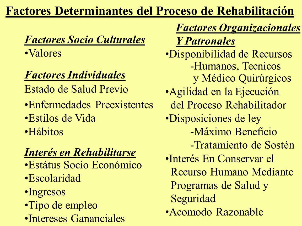 Factores Determinantes del Proceso de Rehabilitación Factores Individuales Enfermedades Preexistentes Estilos de Vida Hábitos Estátus Socio Económico