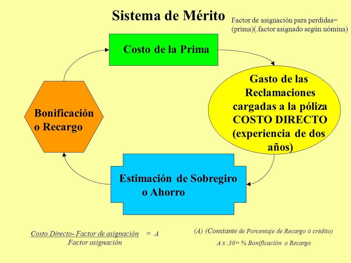 Sistema de Mérito Gasto de las Reclamaciones cargadas a la póliza COSTO DIRECTO (experiencia de dos años) Estimación de Sobregiro o Ahorro Bonificació