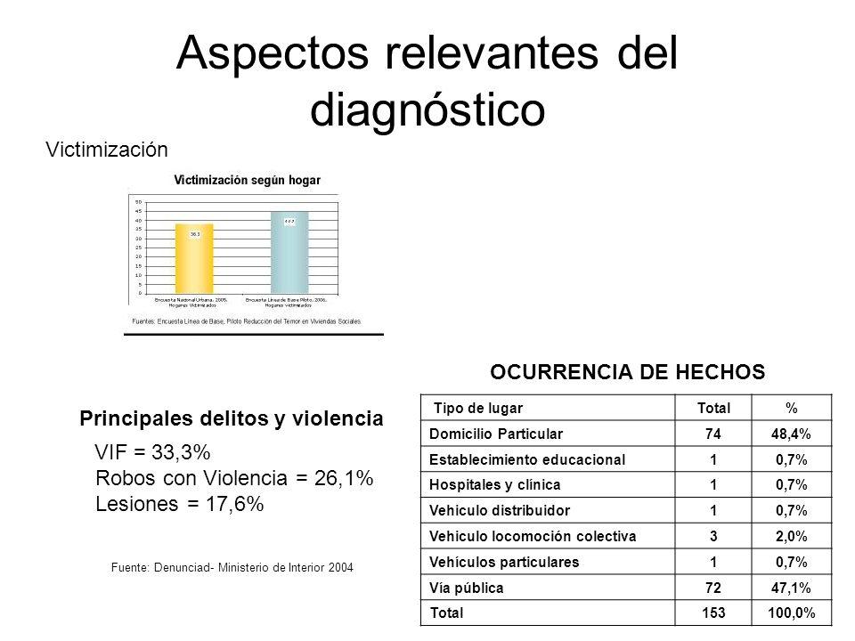 Aspectos relevantes del diagnóstico Principales delitos y violencia Victimización VIF = 33,3% Robos con Violencia = 26,1% Lesiones = 17,6% Fuente: Denunciad- Ministerio de Interior 2004 OCURRENCIA DE HECHOS Tipo de lugarTotal% Domicilio Particular7448,4% Establecimiento educacional10,7% Hospitales y clínica10,7% Vehiculo distribuidor10,7% Vehiculo locomoción colectiva32,0% Vehículos particulares10,7% Vía pública7247,1% Total153100,0%