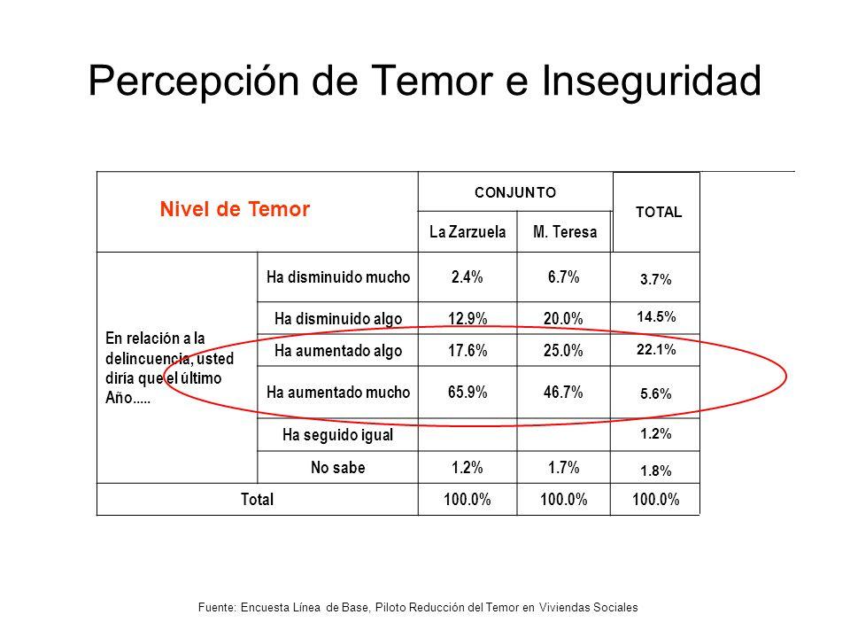 Percepción de Temor e Inseguridad TOTAL La Zarzuela M.