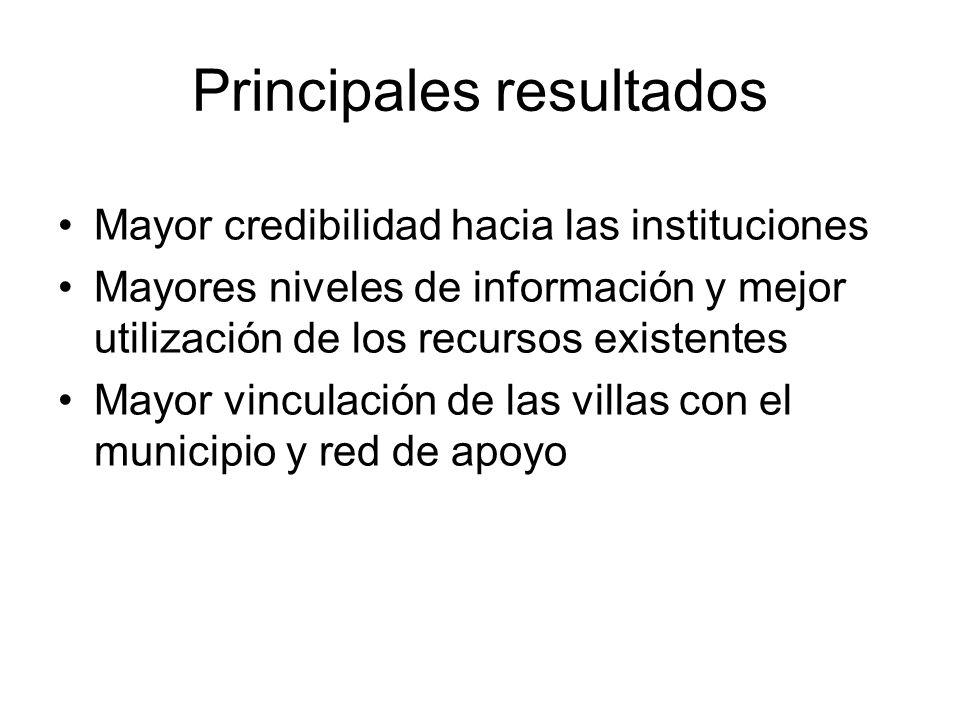 Mayor credibilidad hacia las instituciones Mayores niveles de información y mejor utilización de los recursos existentes Mayor vinculación de las villas con el municipio y red de apoyo Principales resultados