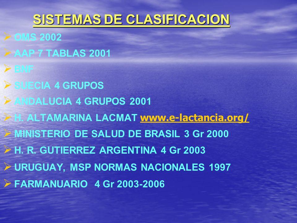 SISTEMAS DE CLASIFICACION OMS 2002 AAP 7 TABLAS 2001 BNF SUECIA 4 GRUPOS ANDALUCIA 4 GRUPOS 2001 H. ALTAMARINA LACMAT www.e-lactancia.org/ www.e-lacta