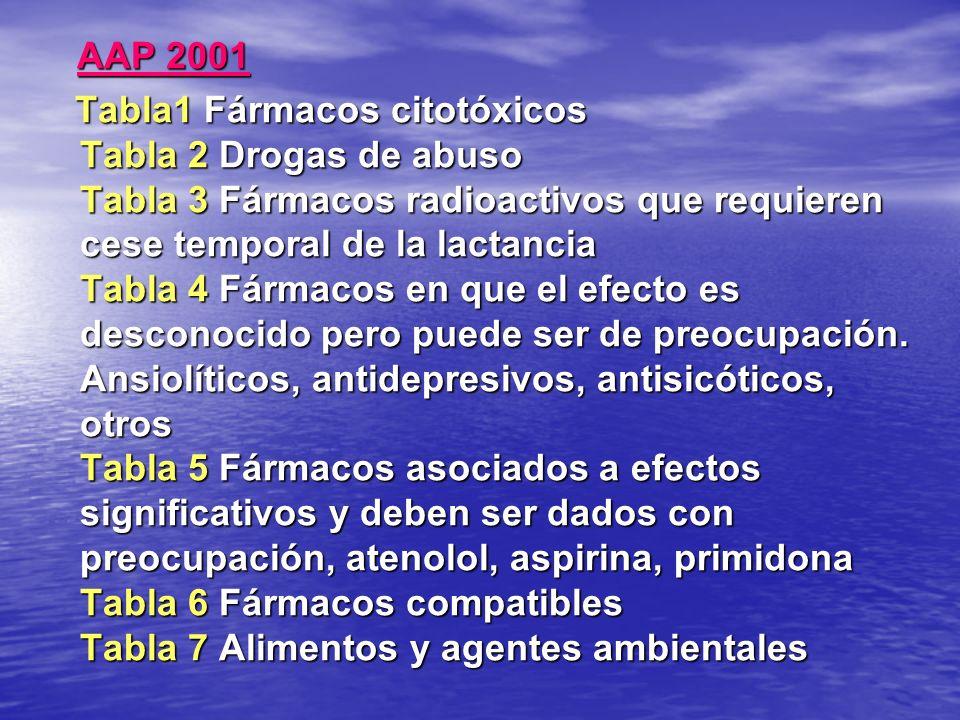 AAP 2001 AAP 2001 Tabla1 Fármacos citotóxicos Tabla 2 Drogas de abuso Tabla 3 Fármacos radioactivos que requieren cese temporal de la lactancia Tabla