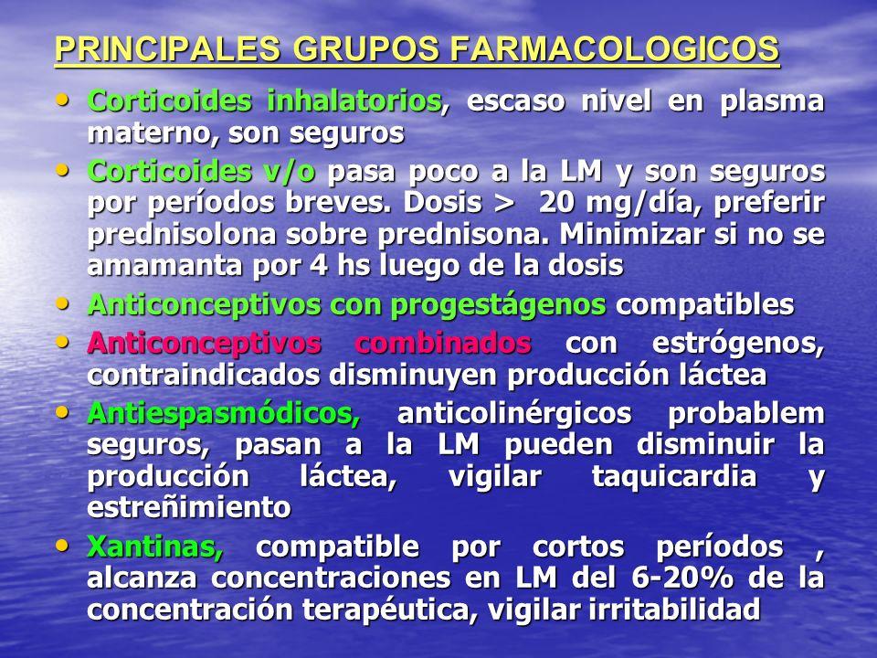 PRINCIPALES GRUPOS FARMACOLOGICOS Corticoides inhalatorios, escaso nivel en plasma materno, son seguros Corticoides inhalatorios, escaso nivel en plas