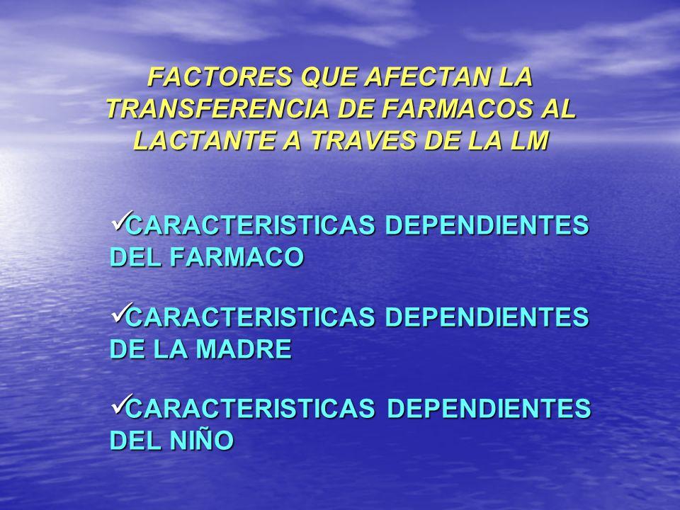 CARACTERISTICAS FISICA-QUIMICAS Y FARMACOCINETICAS DEL FARMACO PESO MOLECULAR TASA DE DIFUSION GRADO DE IONIZACION SOLUBILIDAD Liposolubilidad % Unión a proteínas pl ( baja, media y alta) Tmax T ½ BIODISPONIBILIDAD