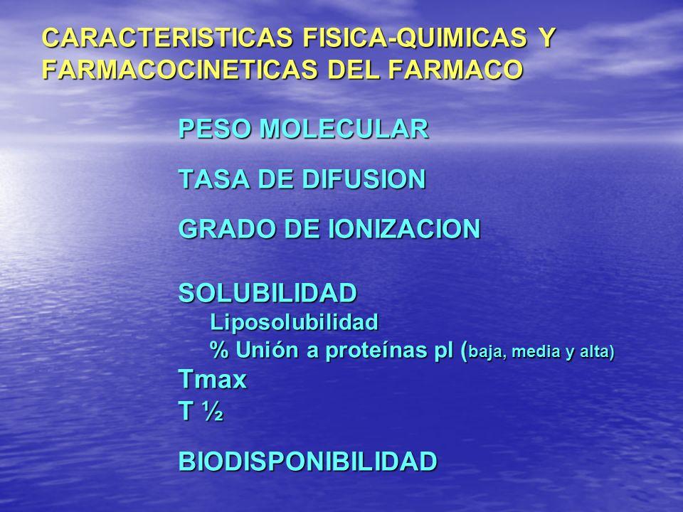 CARACTERISTICAS FISICA-QUIMICAS Y FARMACOCINETICAS DEL FARMACO PESO MOLECULAR TASA DE DIFUSION GRADO DE IONIZACION SOLUBILIDAD Liposolubilidad % Unión