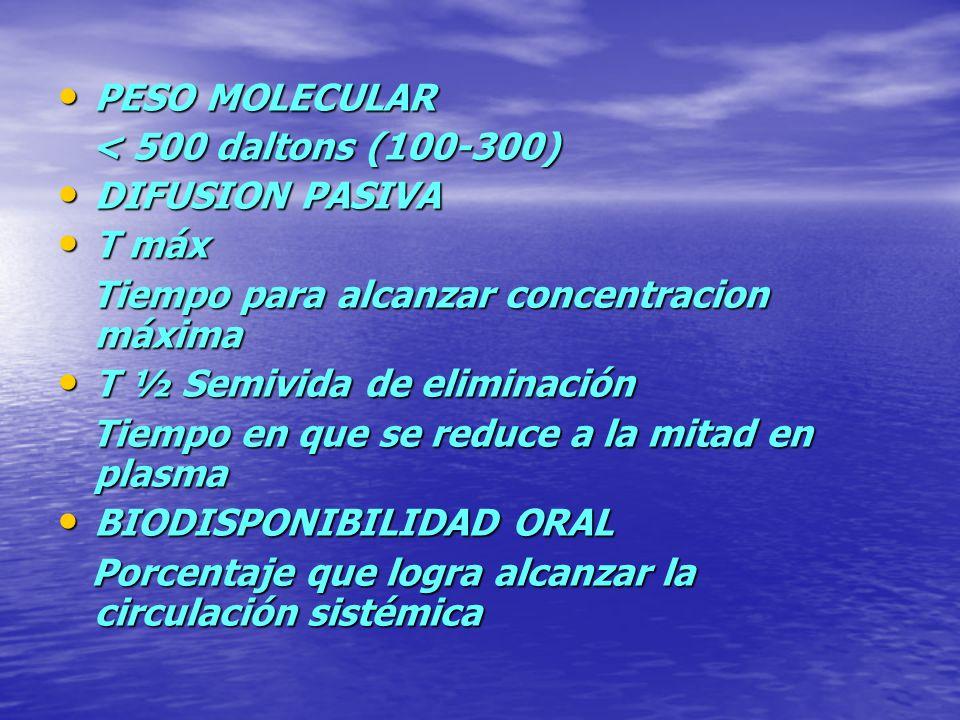 PESO MOLECULAR PESO MOLECULAR < 500 daltons (100-300) < 500 daltons (100-300) DIFUSION PASIVA DIFUSION PASIVA T máx T máx Tiempo para alcanzar concent