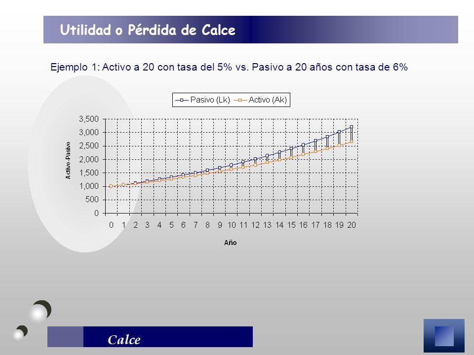Calce Ejemplo 1: Activo a 20 con tasa del 5% vs. Pasivo a 20 años con tasa de 6% Utilidad o Pérdida de Calce