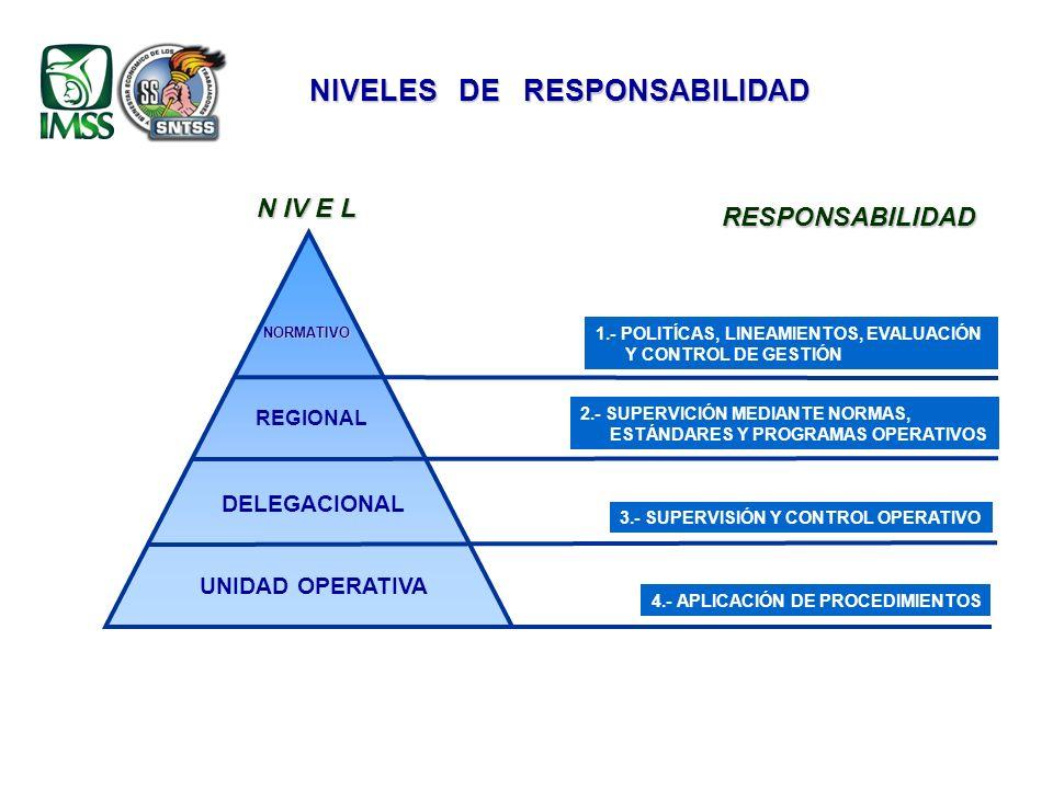 NIVELES DE RESPONSABILIDAD N IV E L RESPONSABILIDAD UNIDAD OPERATIVA DELEGACIONAL REGIONAL NORMATIVO 4.- APLICACIÓN DE PROCEDIMIENTOS 3.- SUPERVISIÓN Y CONTROL OPERATIVO 2.- SUPERVICIÓN MEDIANTE NORMAS, ESTÁNDARES Y PROGRAMAS OPERATIVOS 1.- POLITÍCAS, LINEAMIENTOS, EVALUACIÓN Y CONTROL DE GESTIÓN