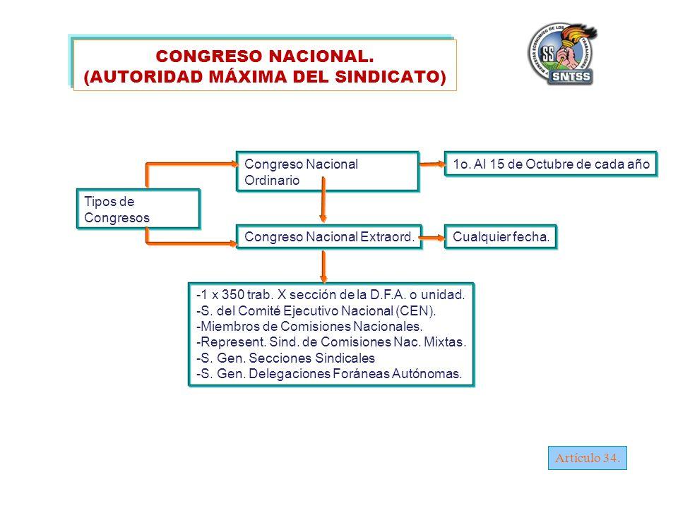 CONGRESO NACIONAL.(AUTORIDAD MÁXIMA DEL SINDICATO) Congreso Nacional Ordinario 1o.