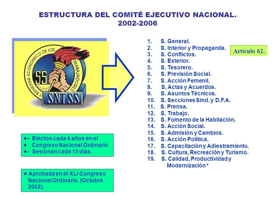 ESTRUCTURA DEL COMITÉ EJECUTIVO NACIONAL.