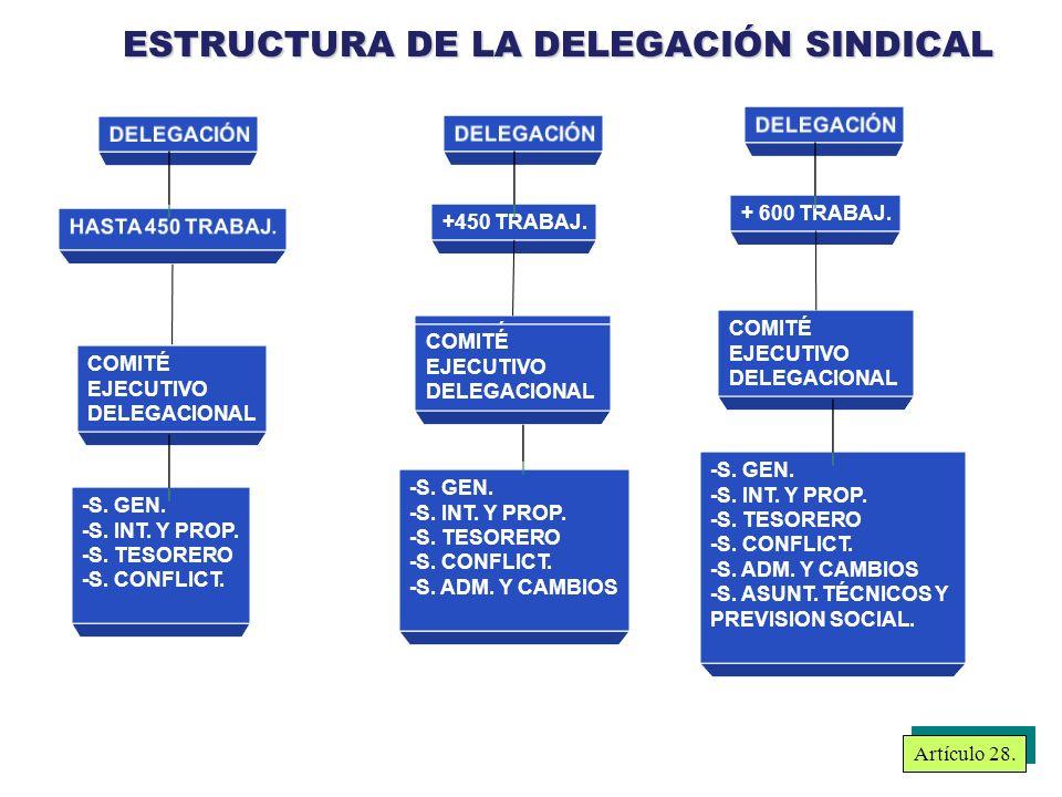 ESTRUCTURA DE LA DELEGACIÓN SINDICAL COMITÉ EJECUTIVO DELEGACIONAL -S.