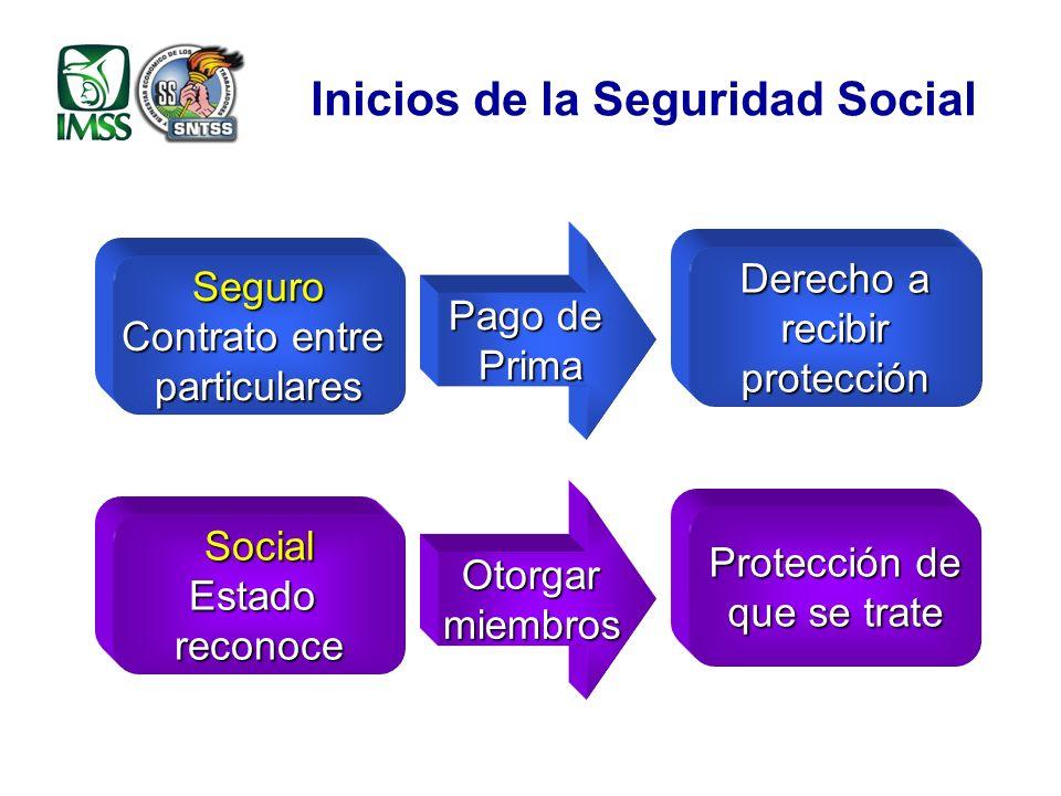Inicios de la Seguridad Social Seguro Contrato entre particulares Pago de Prima Derecho a recibirprotección SocialEstadoreconoce Otorgarmiembros Protección de que se trate