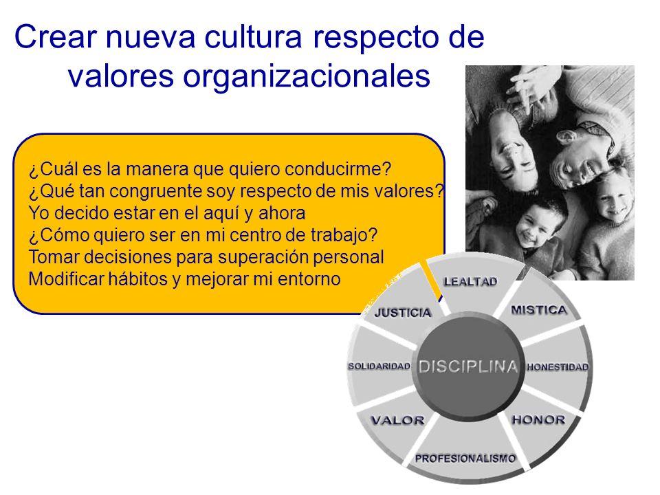 Crear nueva cultura respecto de valores organizacionales ¿Cuál es la manera que quiero conducirme.