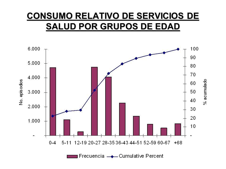 CONSUMO RELATIVO DE SERVICIOS DE SALUD POR GRUPOS DE EDAD
