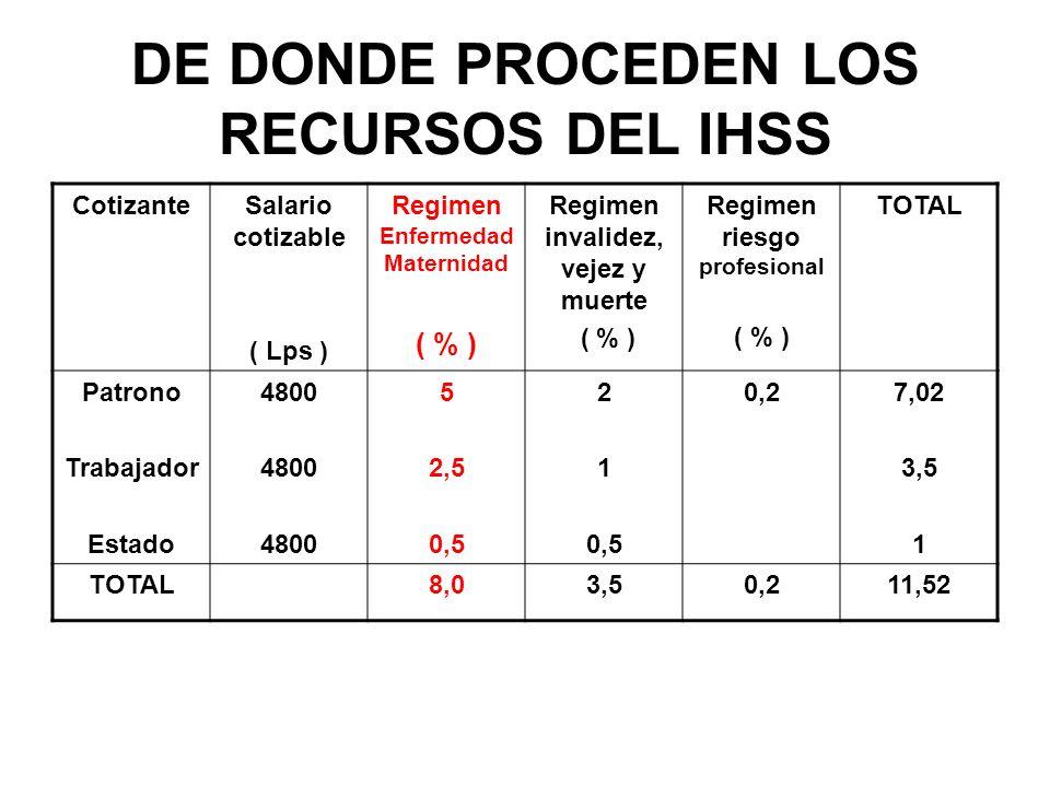 DE DONDE PROCEDEN LOS RECURSOS DEL IHSS CotizanteSalario cotizable ( Lps ) Regimen Enfermedad Maternidad ( % ) Regimen invalidez, vejez y muerte ( % ) Regimen riesgo profesional ( % ) TOTAL Patrono Trabajador Estado 4800 5 2,5 0,5 2 1 0,5 0,27,02 3,5 1 TOTAL8,03,50,211,52