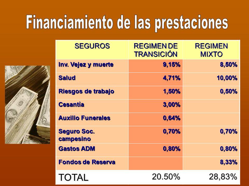 SEGUROS REGIMEN DE TRANSICIÓN REGIMEN MIXTO Inv.