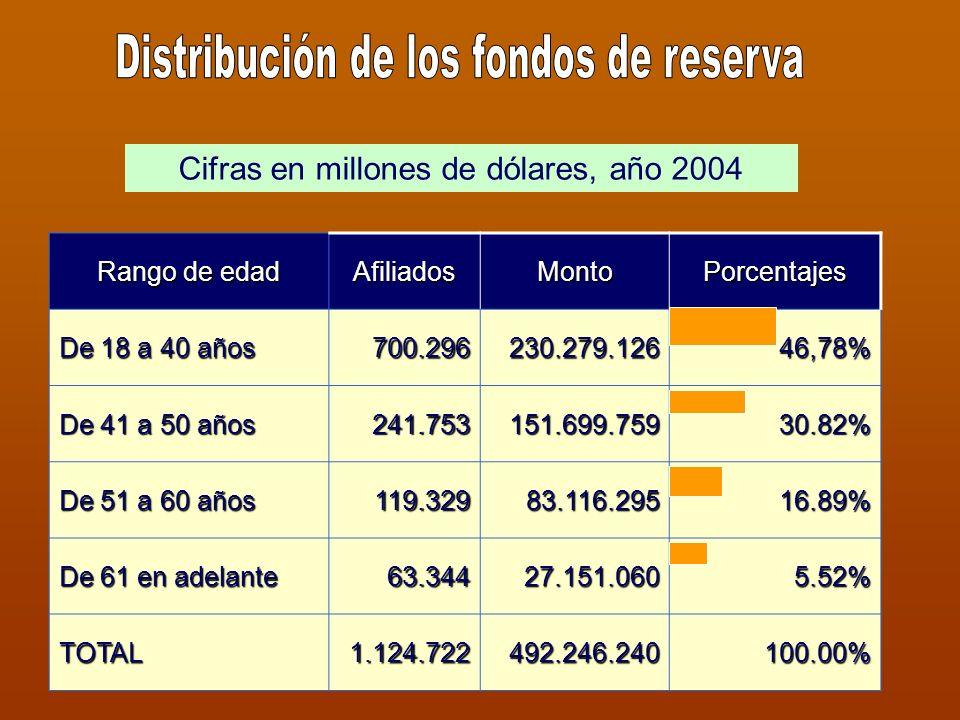 SEGUROS REGIMEN DE TRANSICIÓN REGIMEN MIXTO Inv. Vejez y muerte 9,15%8,50% Salud4,71%10,00% Riesgos de trabajo 1,50%0,50% Cesantía3,00% Auxilio Funera